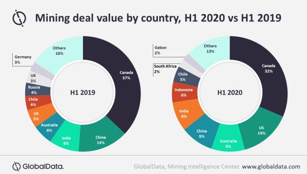 GlobalData:上半年矿业交易因大流行下跌逾180亿美
