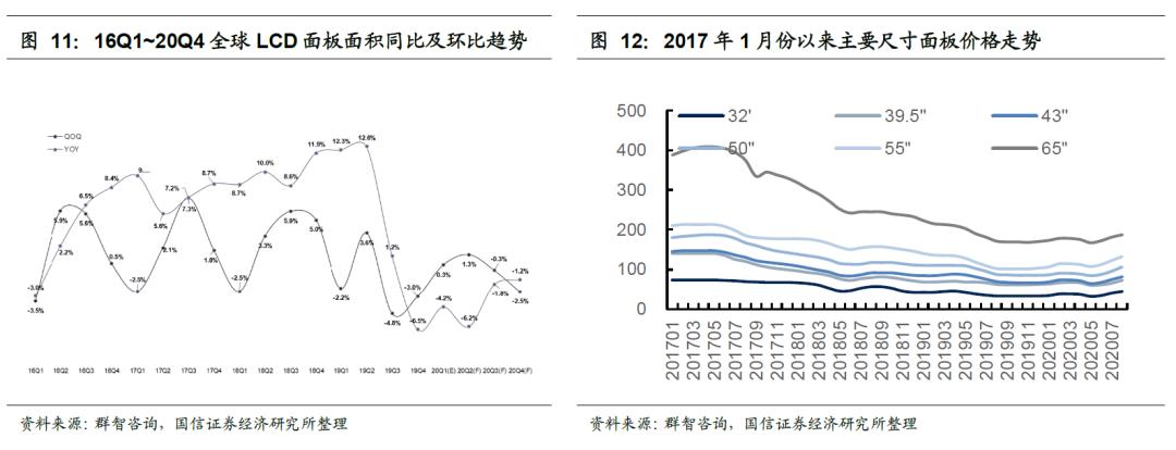 【国信电子|9月投资策略】推荐消费电子及面板龙头,看好半导体长期崛起机遇