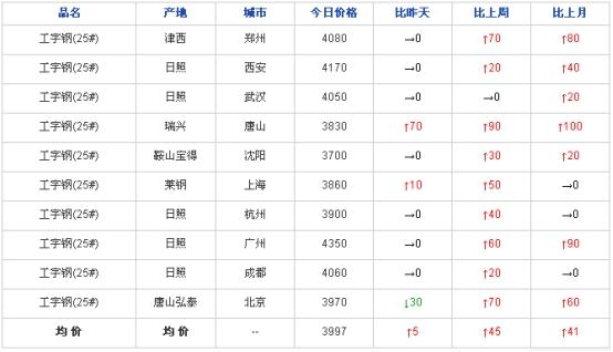 兰格工角槽日盘点(9.9)市场价格稳中趋弱 交投氛围冷清