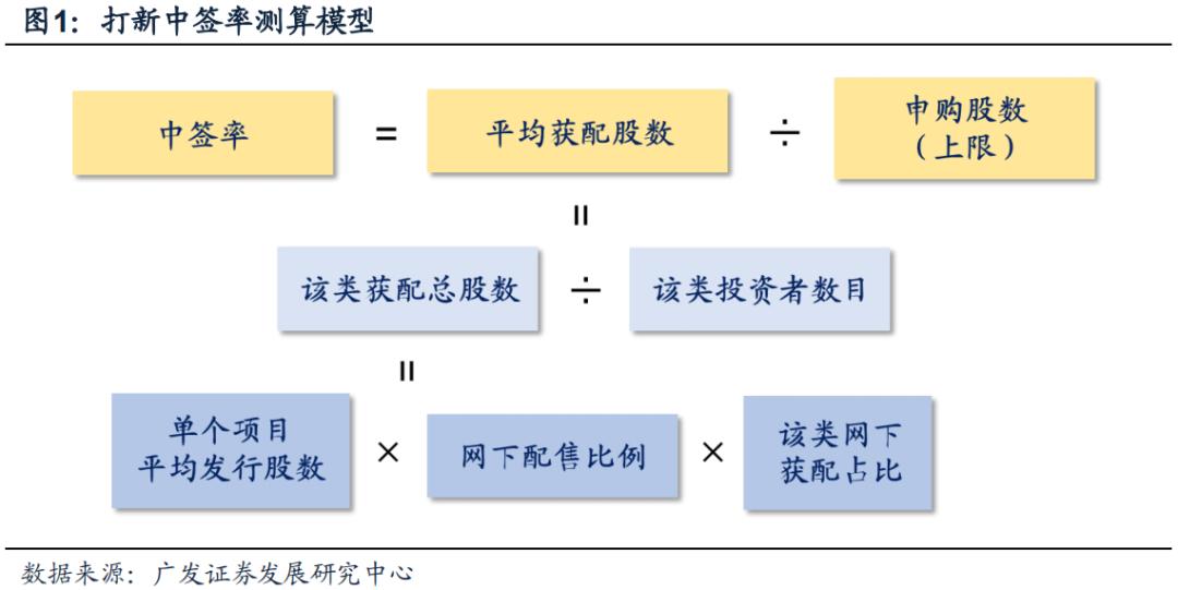 【广发策略】打新模型因子奥义—打新研究范式