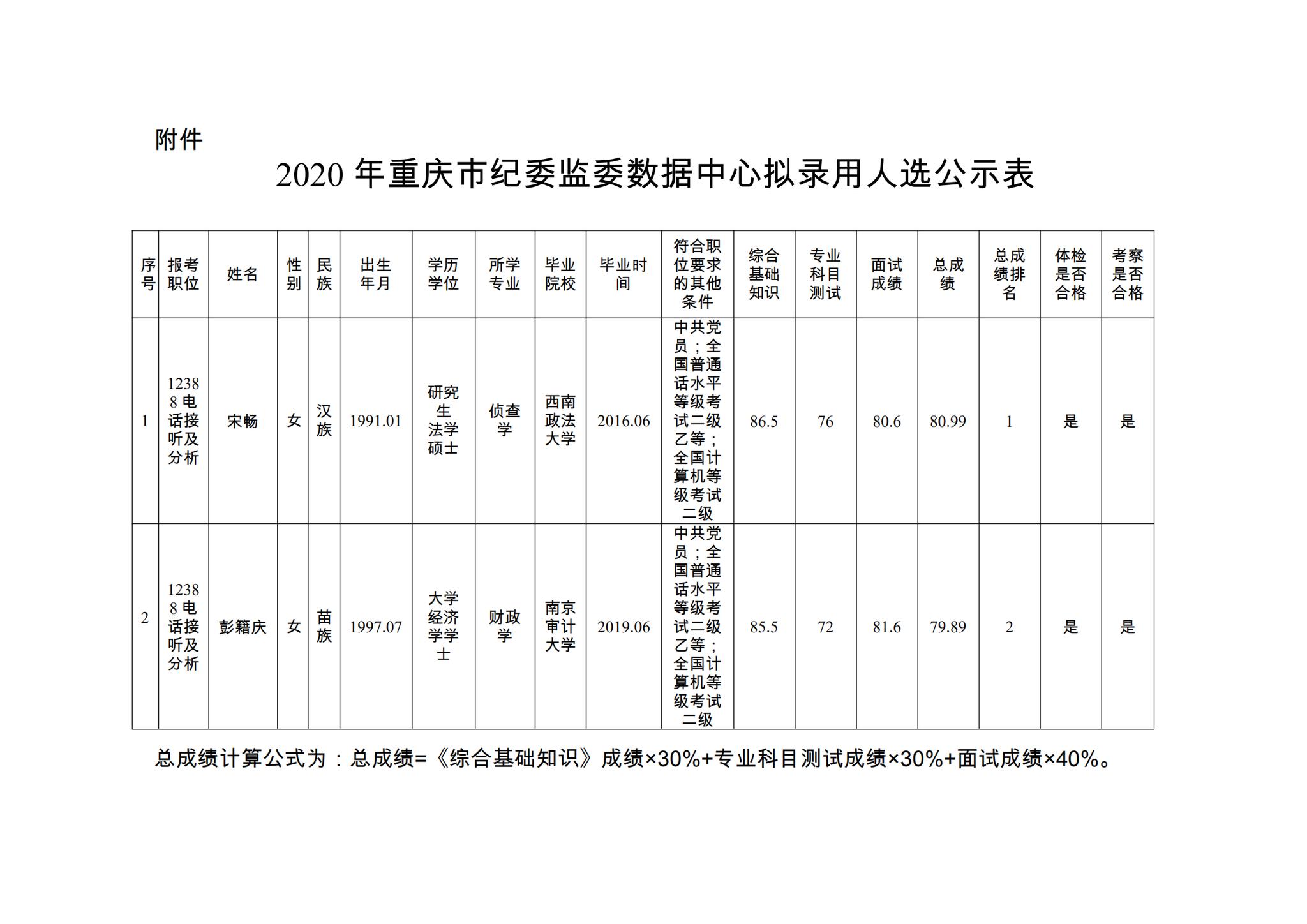2020年重庆市纪委监委数据中心公开招录事业单位工作人员拟录用人选公示图片
