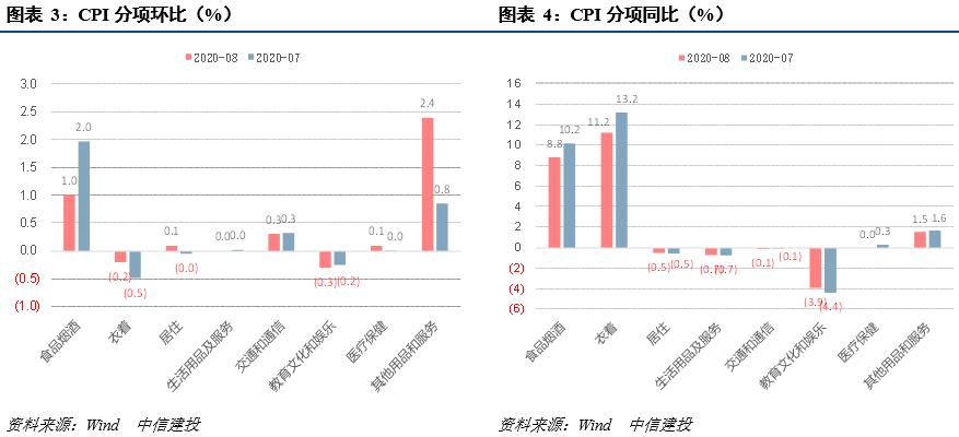 【中信建投 宏观】CPI如期回落,PPI延续回暖——8月物价数据点评