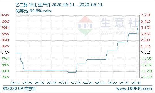 生意社:供给提升 乙二醇价格震荡偏弱(9.7-9.11)