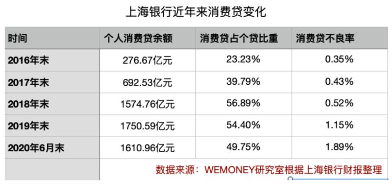 """5年猛增10倍后 上海银行个人消费贷正走下""""C位"""""""
