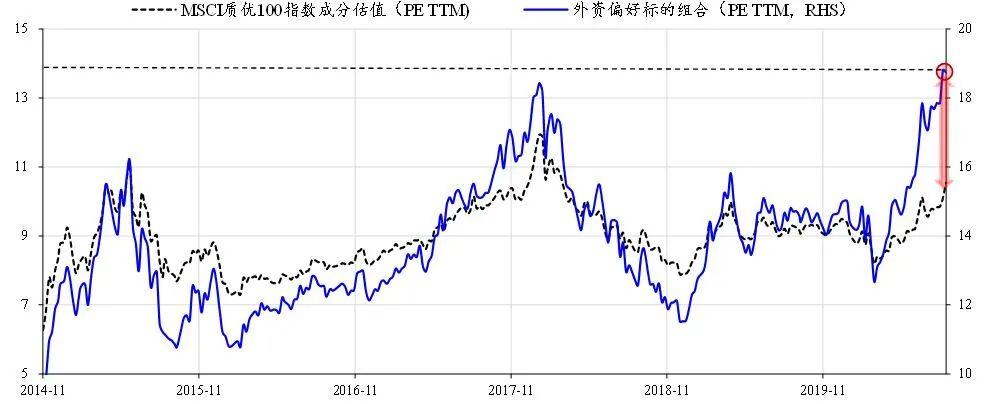 【策略】如何理解人民币升值,外资却在卖股票