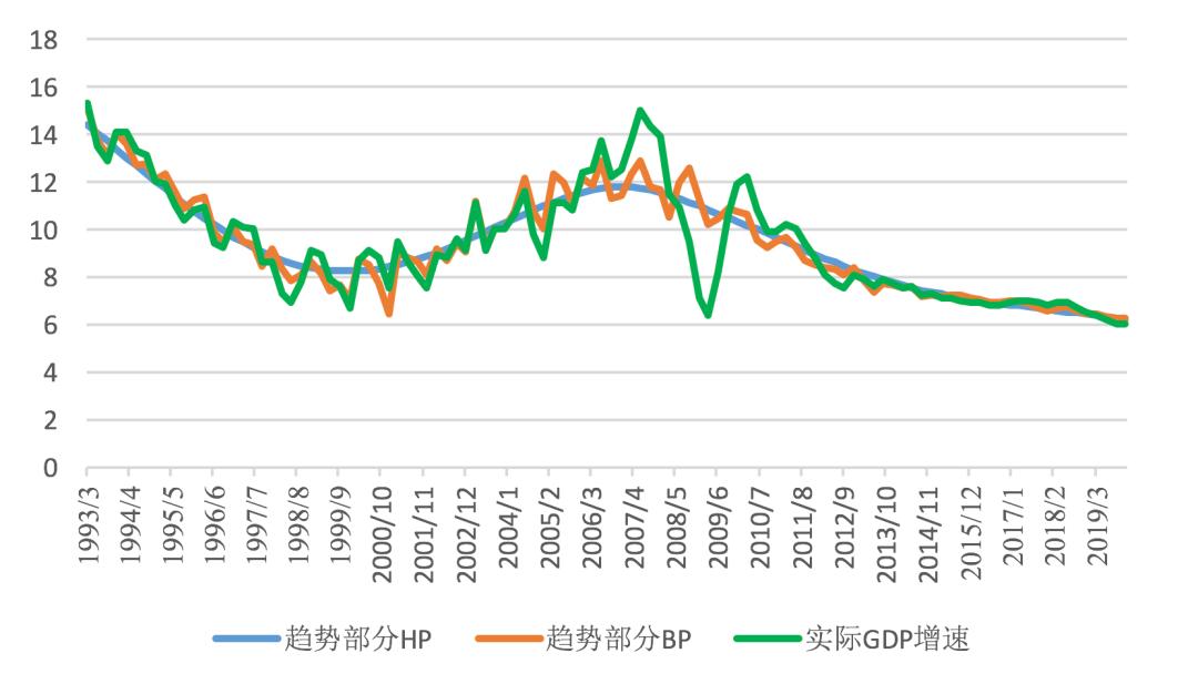 """中国经济三大之谜系列三:周期""""消失""""之谜"""