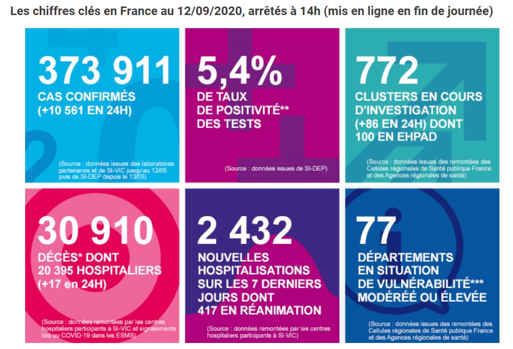 法国单日新增新冠肺炎感染人数超过一万