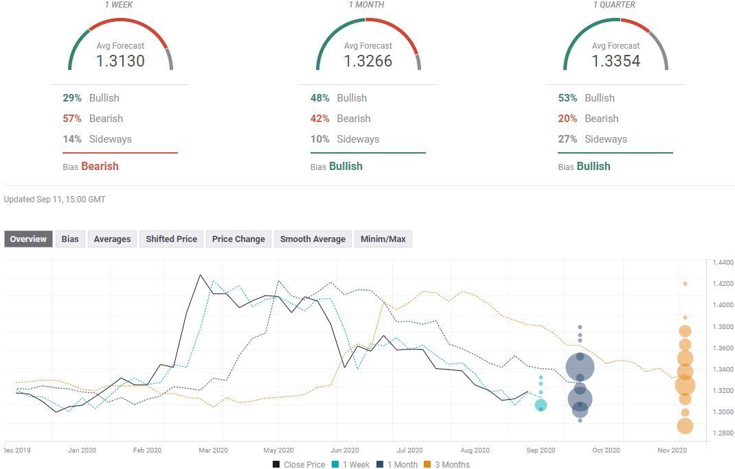 外汇投资者必看!七大货币对最新汇率预测(9月14日当周)