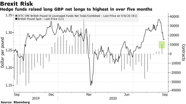 英镑收复部分近期失地 投资者等待关键的英退投票