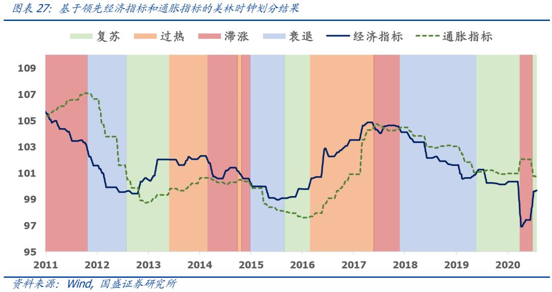 【国盛量化】资产配置的四种范式:赔率、胜率、趋势与拥挤度 | 量化专题报告