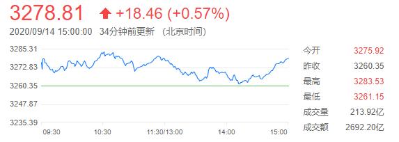 沪指震荡收涨0.57%,科创板因ETF获得批准而大涨