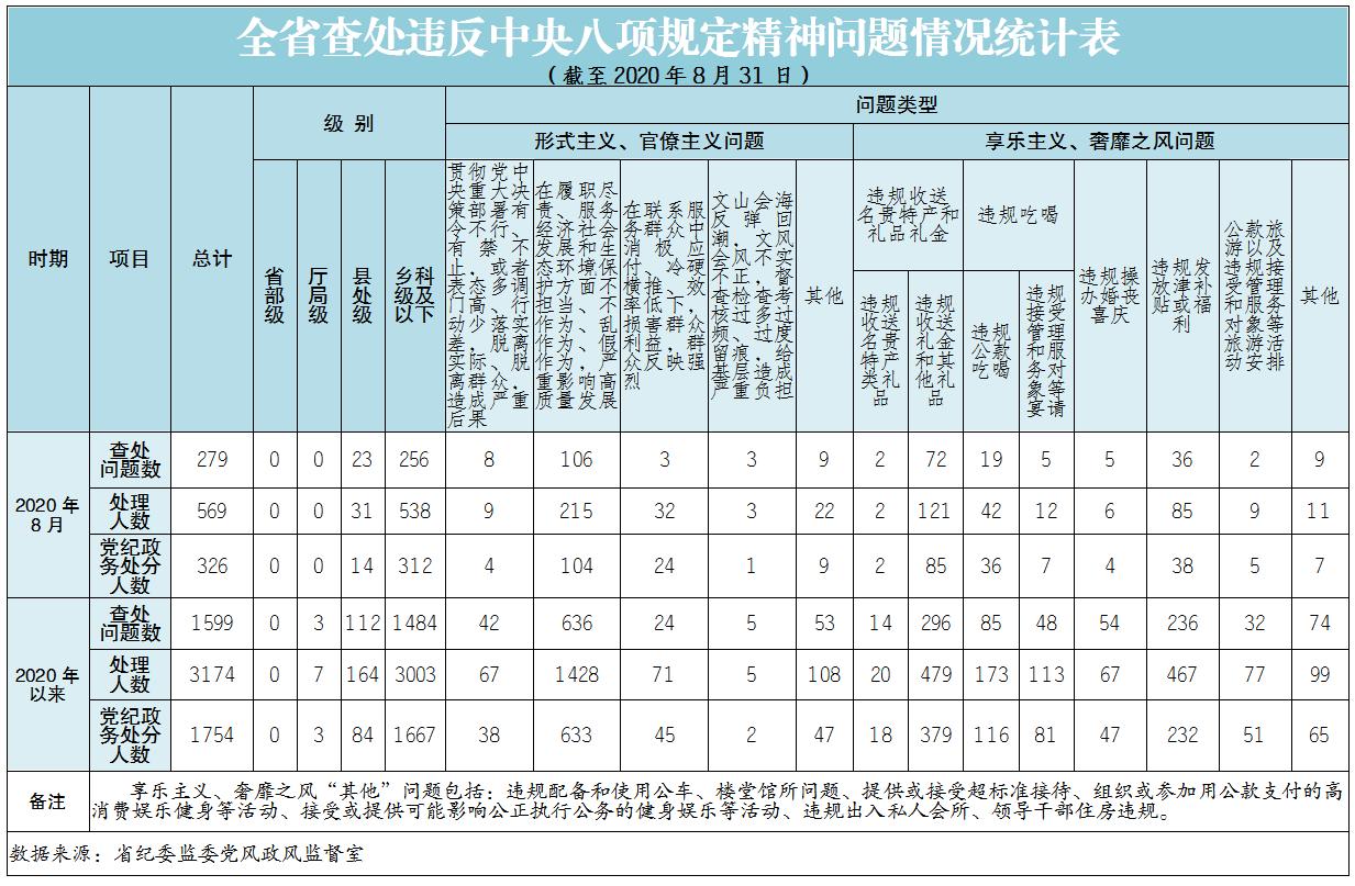 2020年8月全省查处违反中央八项规定精神问题279起图片