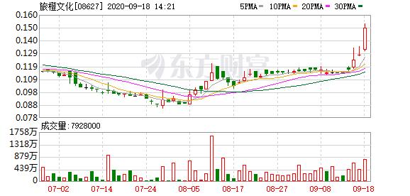 旅橙文化(08627-HK)涨14.84%