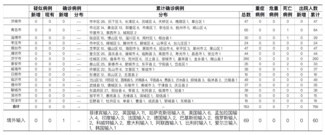 2020年9月22日0时至24时山东省新型冠状病毒肺炎疫情情况图片