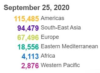 世卫组织:全球新冠肺炎确诊病例新增303005例