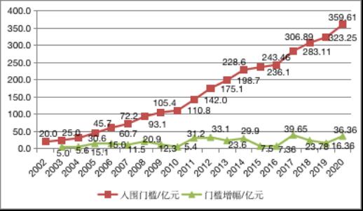 2020年中国500强企业分析报告:发展迈上新高度  国民共进开新局图片