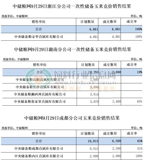 中储粮网9月29日玉米竞价销售结果