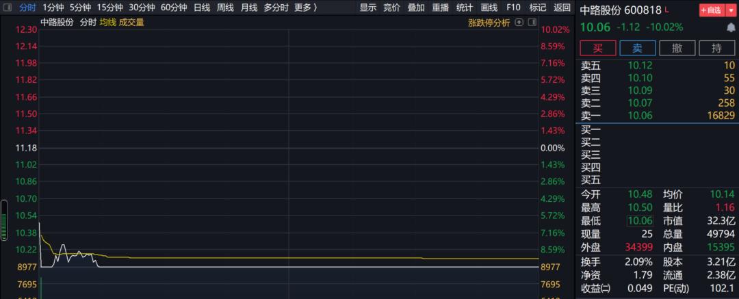 再现杀猪盘:中路股份前一日飙涨 下一日就跌停 两天损失或超16%