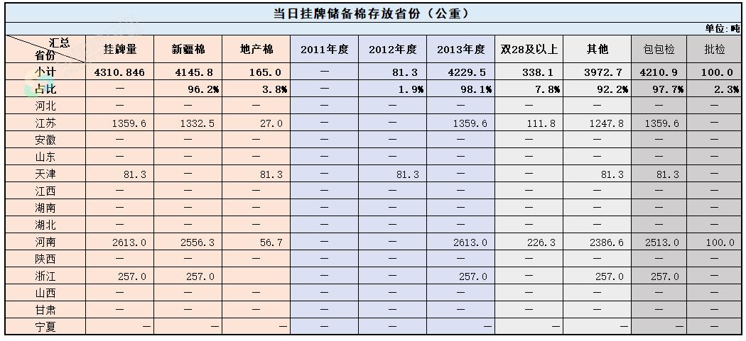 轮出预告 9月30日储备棉销售挂牌库点及数量发布