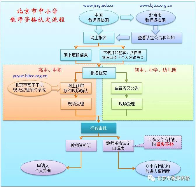 北京市教师资格认定10月9日起报名图片