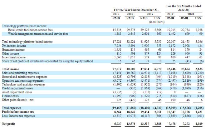 陆金所赴美上市确定!上轮融资估值已超2500亿