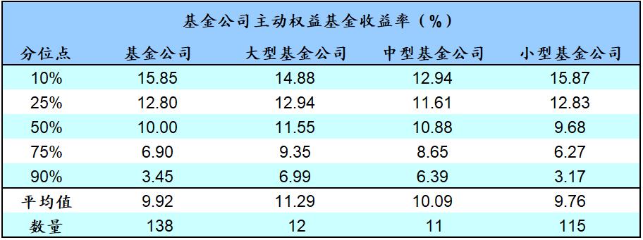 2020年三季度基金公司业绩点评