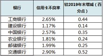 """854亿信用卡不良贷款压顶 银行花式自救:""""甩锅""""不良资产"""