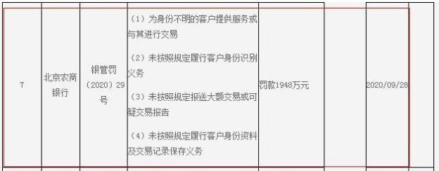 又见反洗钱巨额罚单!资产近万亿北京农商银行被罚1948万