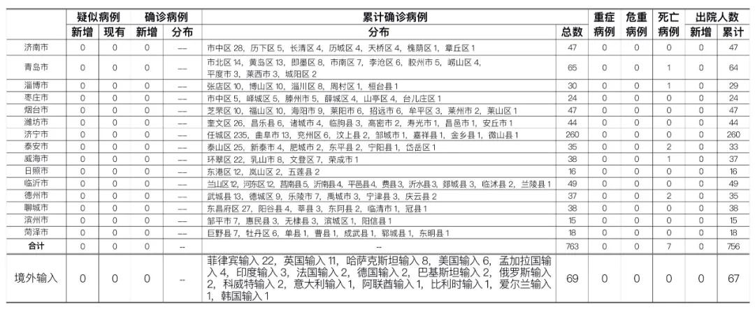 2020年9月30日0时至24时山东省新型冠状病毒肺炎疫情情况图片