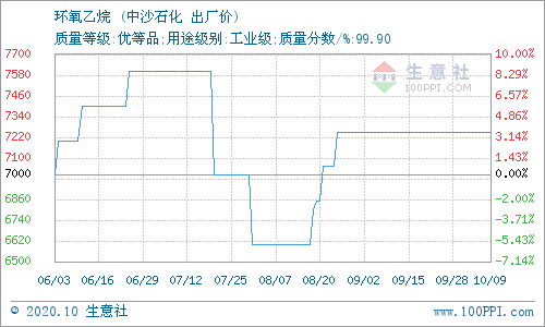 生意社:10月10日华北地区环氧乙烷价格平稳