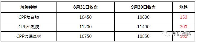 CPP报盘继续上行 下游厂家少量备货(2020年9月)