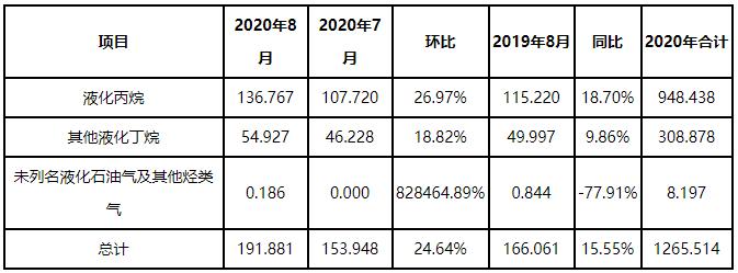 [LPG]2020年8月进出口分析:进口量同环比增长为主