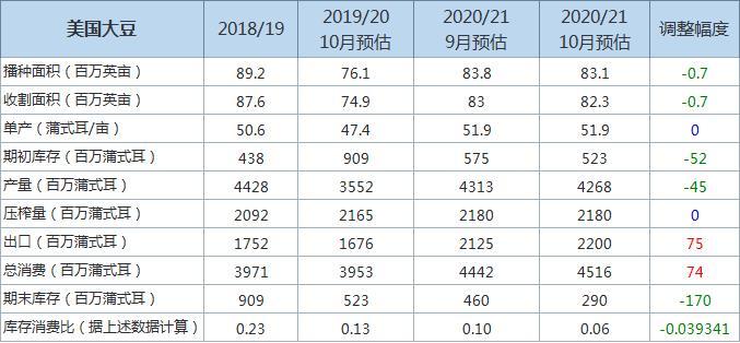 USDA:2020/21年度美豆年末库存及产量预估均下调