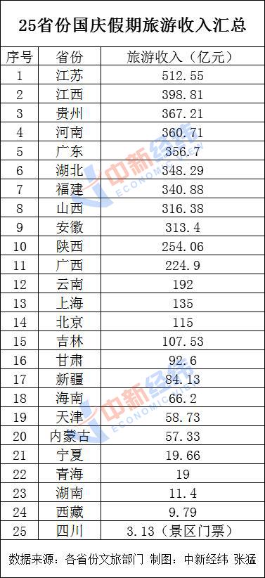 25省份發布國慶假期旅游收入:15省份超百億圖片