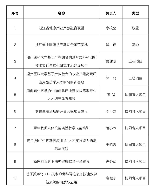 """新突破!温医大10个项目入选浙江省产教融合""""五个一批""""建设名单图片"""