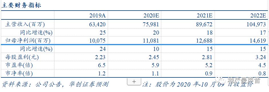 【华创地产•袁豪团队】金地集团9月销售点评:销售平稳略增,拿地仍较谨慎
