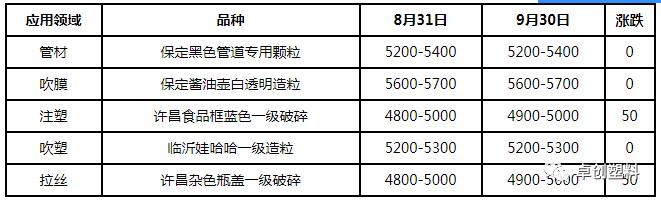 成交延续刚需 价格涨跌互现(2020年9月)