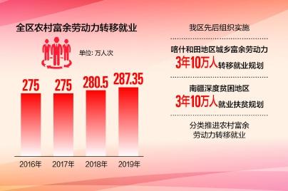 转移就业人数持续增长图片