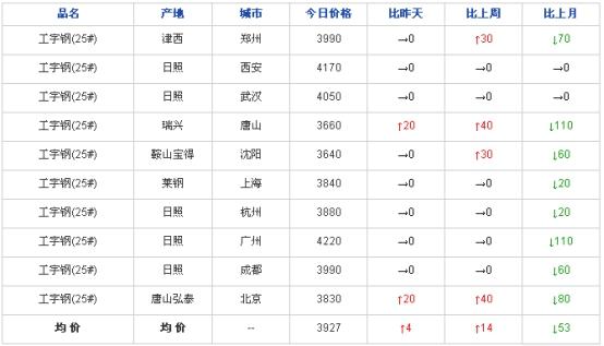 兰格工角槽日盘点(10.10)市场价格继续上行 交投氛围明显下滑