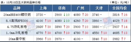 18家钢厂涨价,钢价下周续涨?