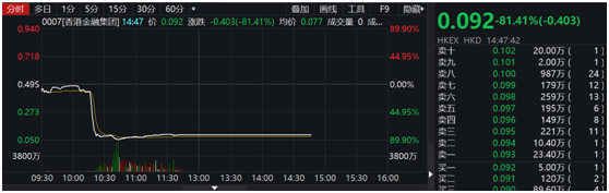 """""""七号老股""""香港金融集团闪崩80%:股权高度集中 业绩长期低迷"""