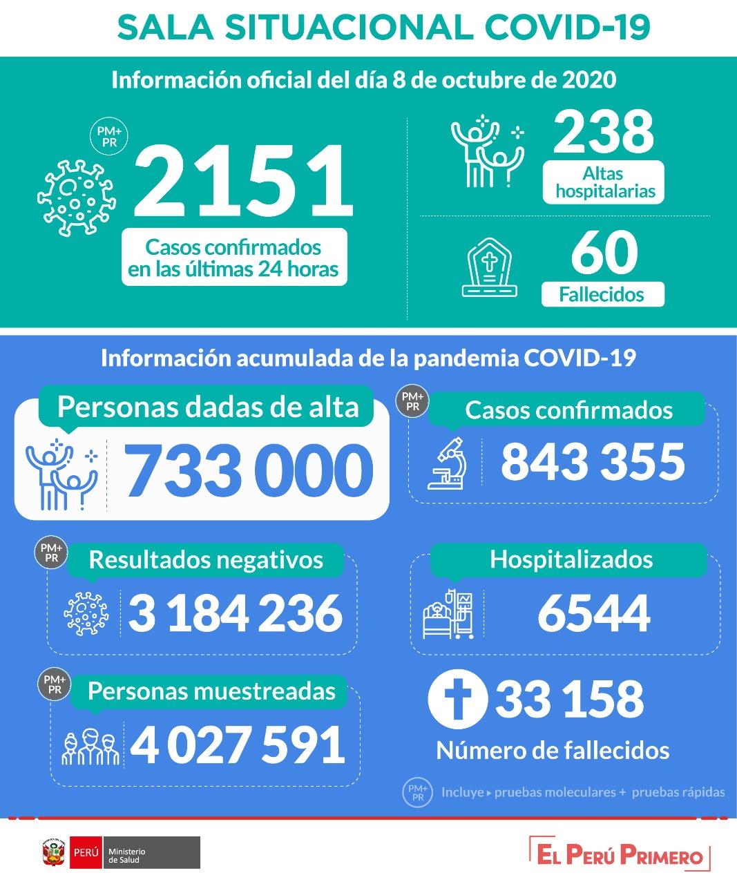 秘鲁新冠肺炎确诊病例累计超84万例