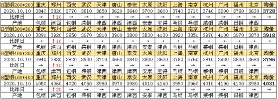 兰格H型钢日盘点(10.10)成本支撑较强 市场成交偏弱