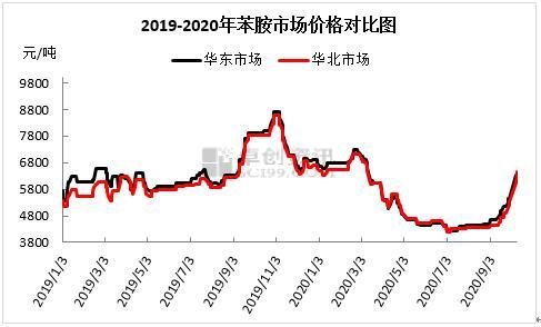 张晓翠:突破盘整期后,苯胺市场涨势迅猛