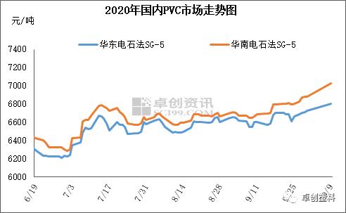 PVC:宏观及基本面支撑 节后现货表现强势