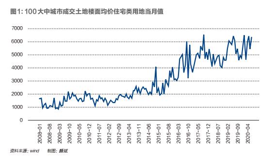 """阳光城:""""啃老""""而来的利润率能维持多久"""