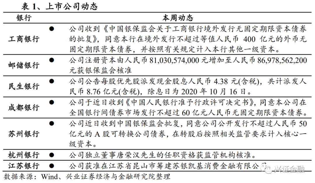 【兴证金融 傅慧芳】银行业周报(09.28-10.11):TLAC落地/创新工具加速发行,料9月社融保持较高增长
