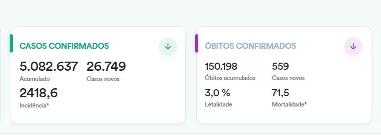 巴西单日新增确诊病例逾2.6万例 累计超508万例