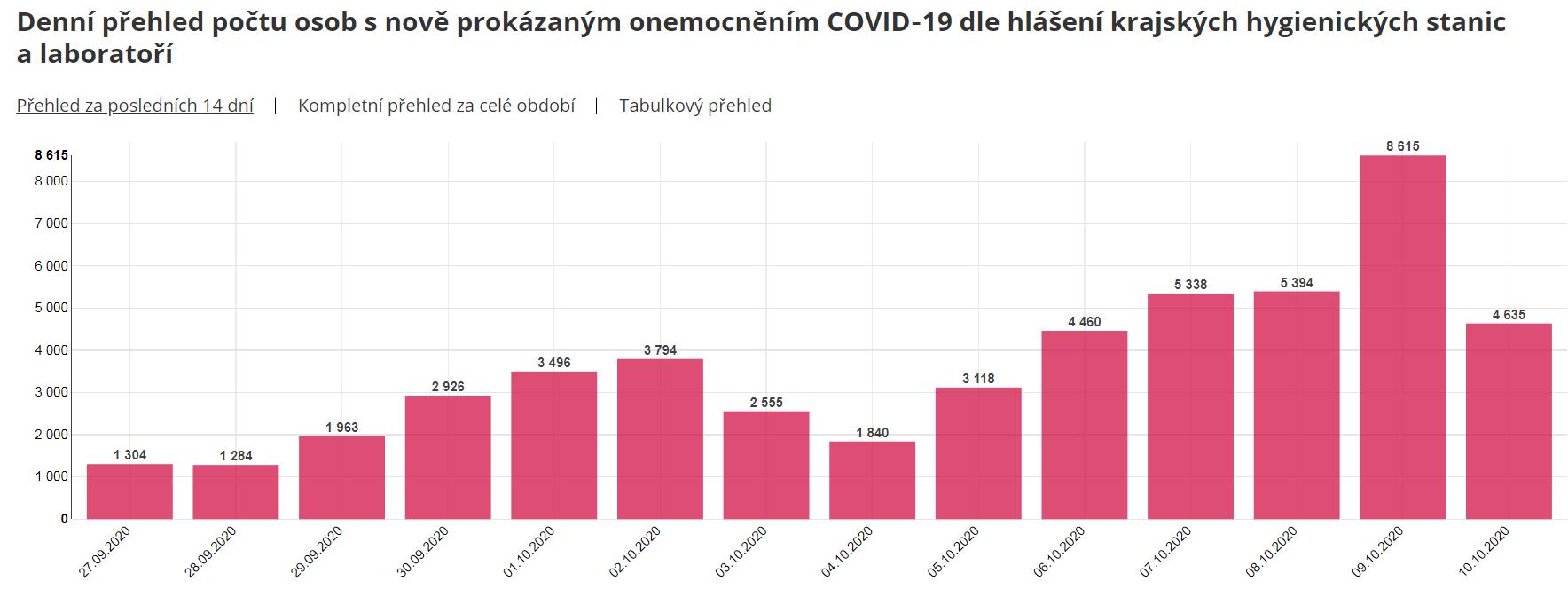 捷克新增4635例新冠肺炎确诊病例 累计114005例