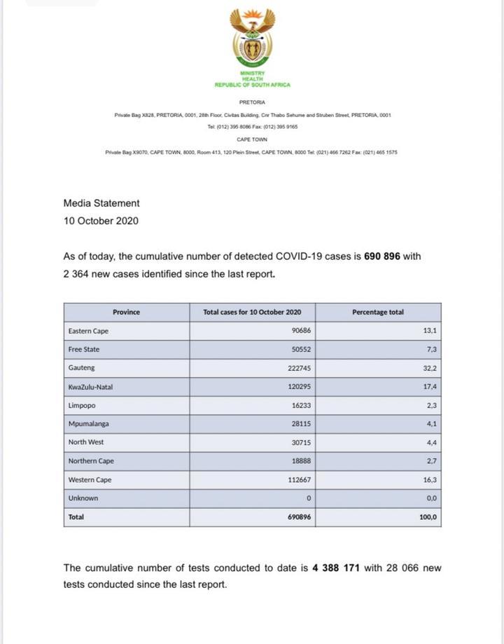 南非新增2364名新冠肺炎确诊病例 累计确诊690896